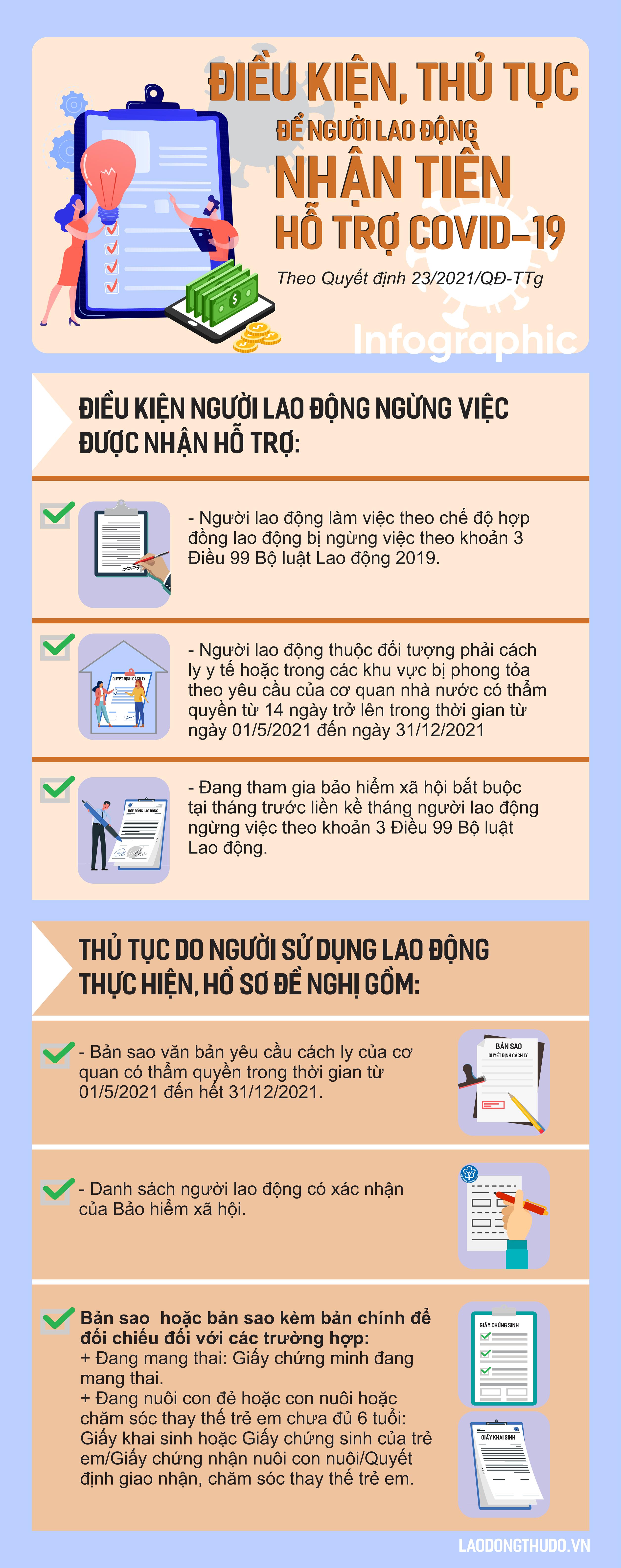 Infographic: Điều kiện và thủ tục để người lao động nhận tiền hỗ trợ Covid-19
