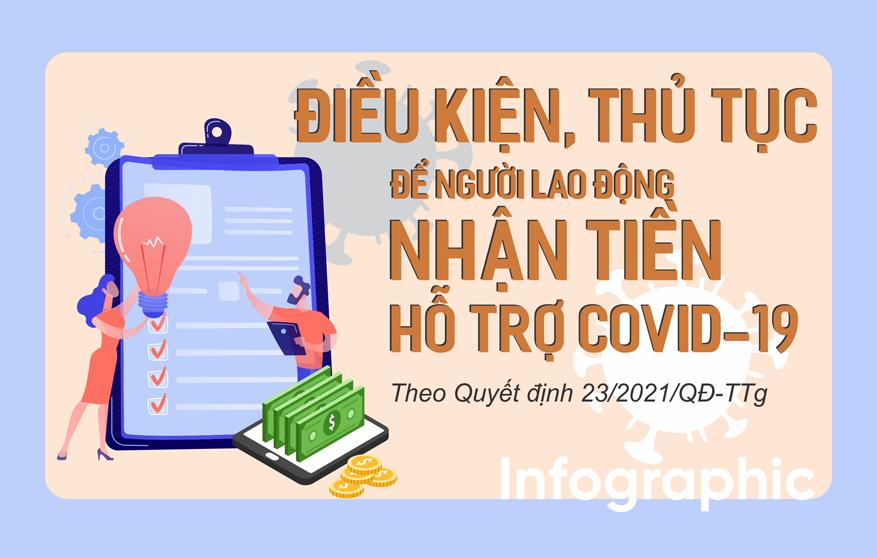 Infographic: Điều kiện, thủ tục để người lao động nhận tiền hỗ trợ Covid-19