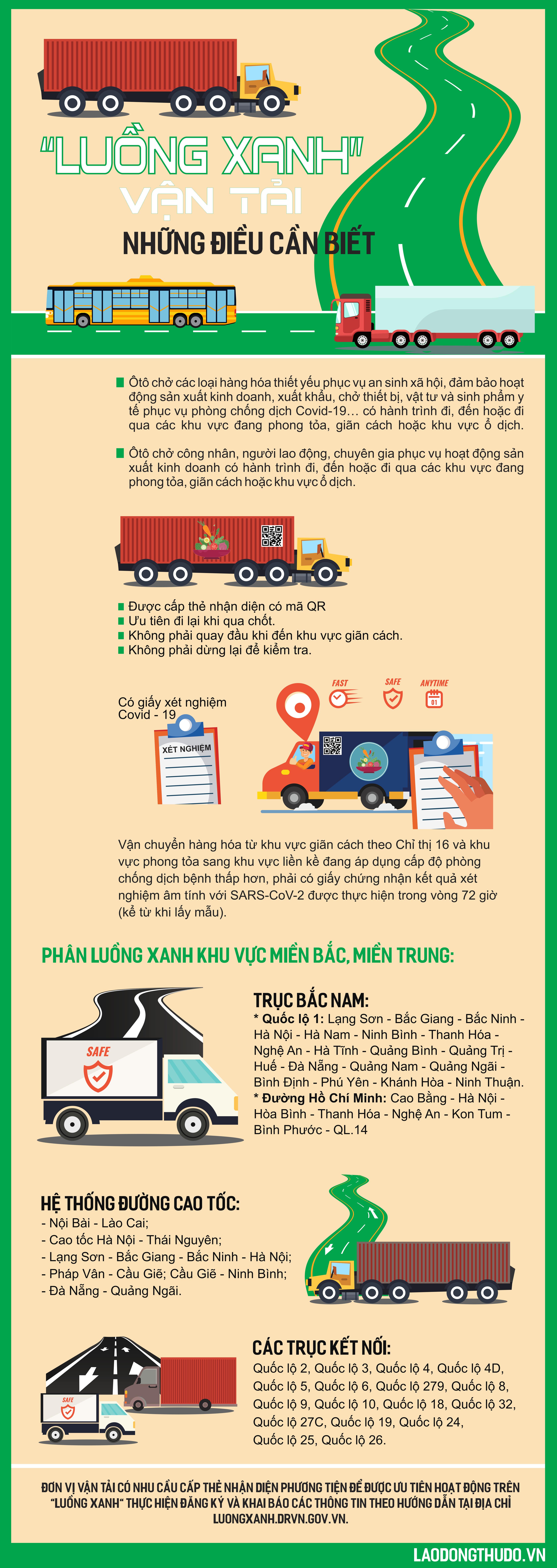 """Infographic: """"Luồng xanh"""" vận tải, những điều cần biết"""