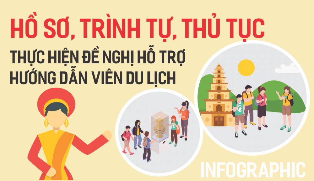 Infographic: Thủ tục hỗ trợ cho hướng dẫn viên du lịch tại Hà Nội