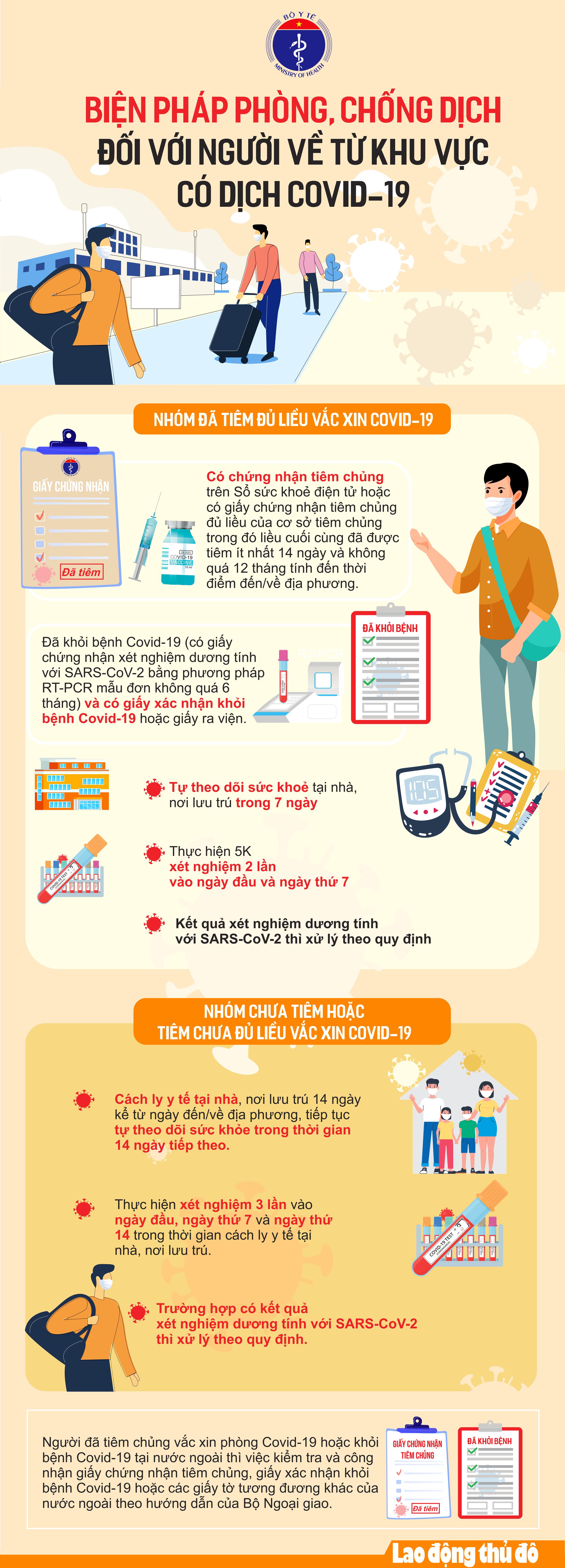 Infographic: Biện pháp phòng, chống dịch đối với người về từ khu vực có dịch Covid-19