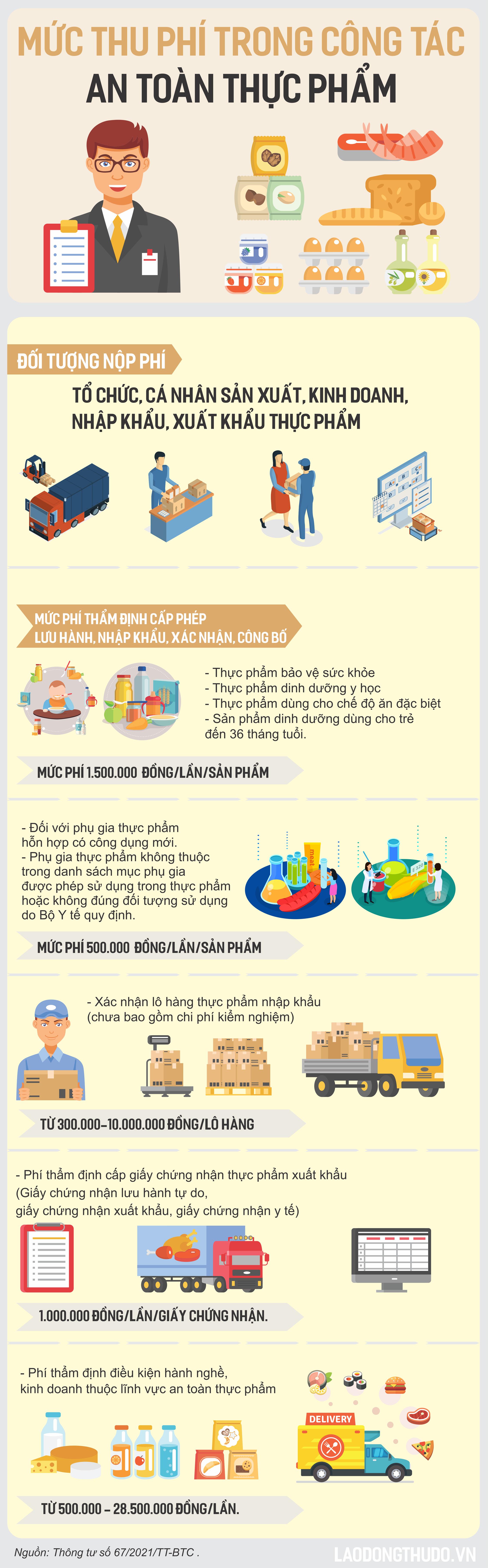 Infographic: Mức thu phí trong công tác an toàn thực phẩm
