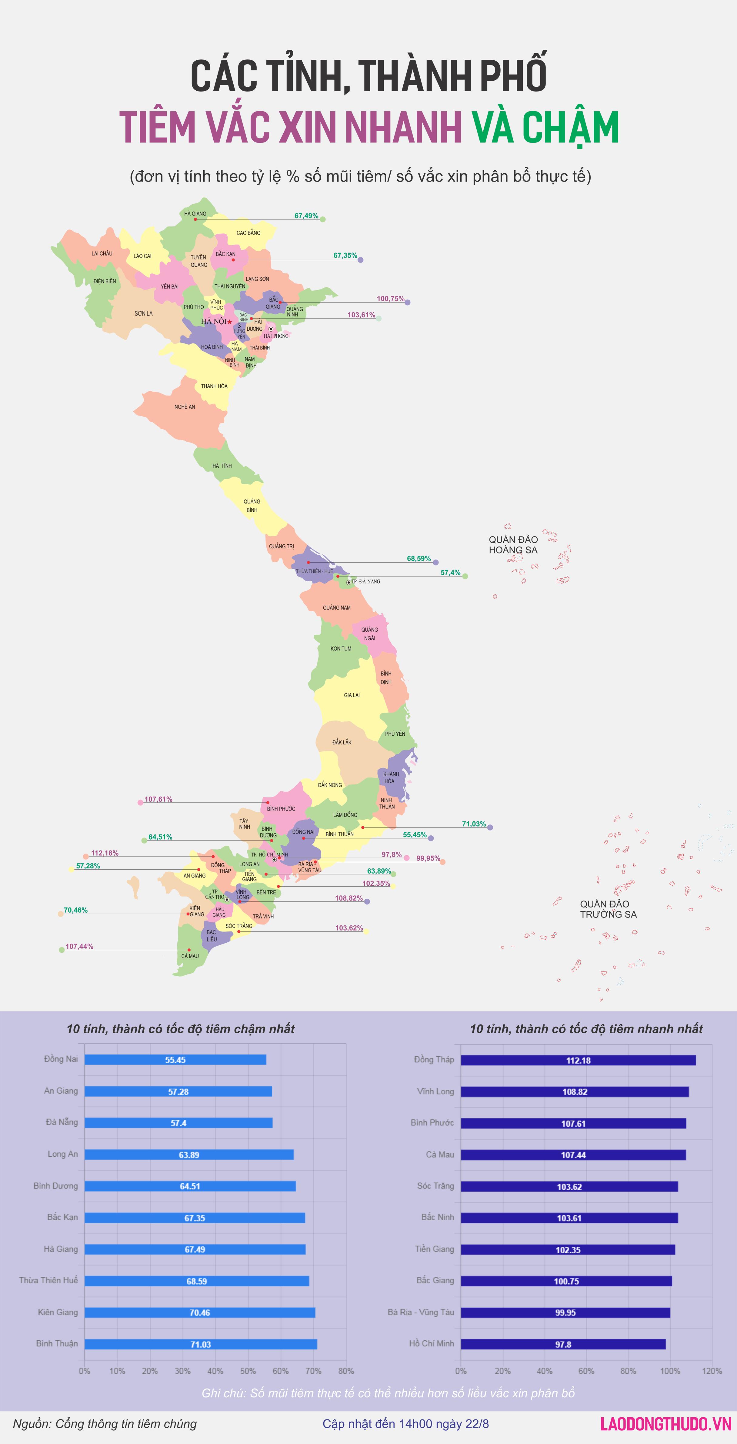 Tiến độ tiêm chủng tại 10 tỉnh, thành nhanh nhất và chậm nhất