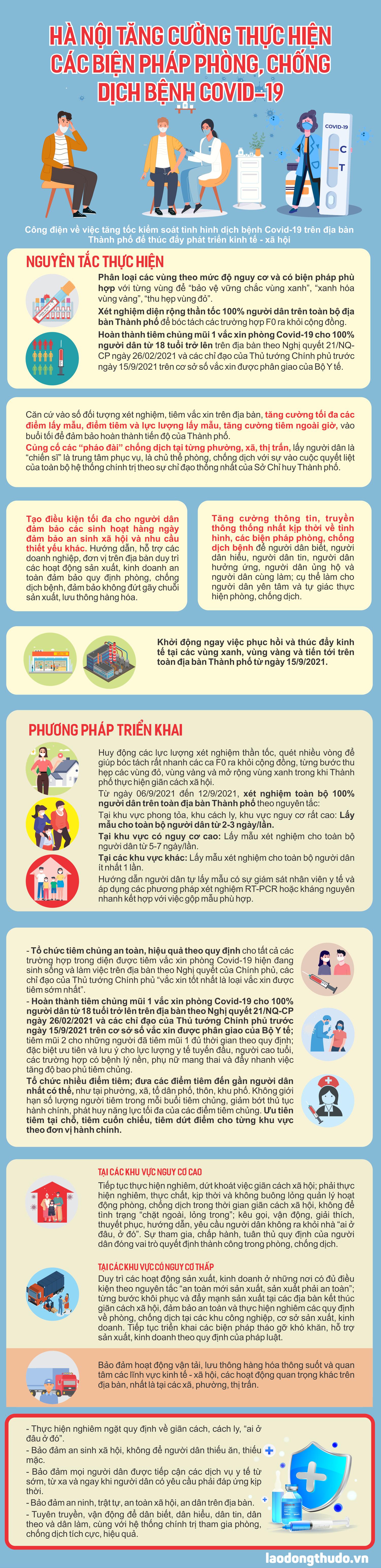 Infographic: Hà Nội tăng cường thực hiện các biện pháp phòng, chống dịch bệnh Covid-19