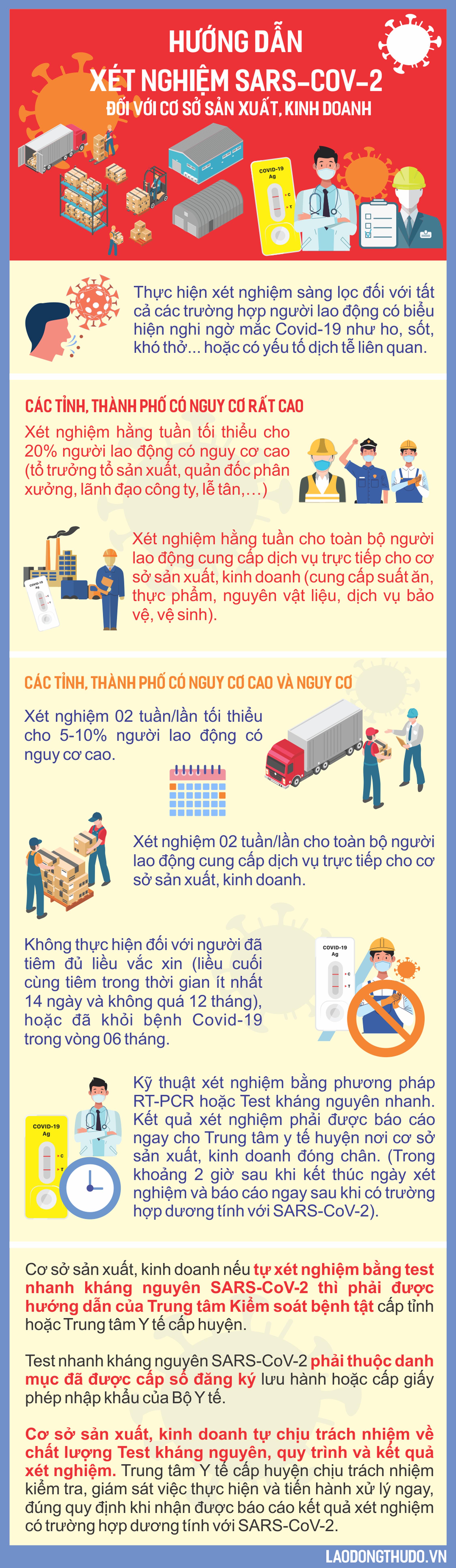 Infographic: Hướng dẫn xét nghiệm SARS-CoV-2 đối với cơ sở sản xuất, kinh doanh