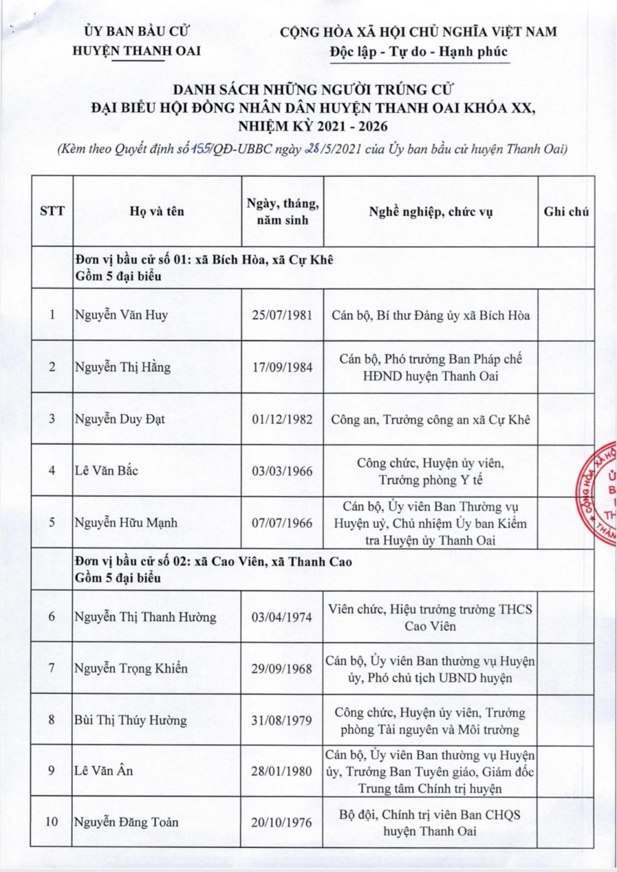 Chi tiết 35 đại biểu Hội đồng nhân dân huyện Thanh Oai khóa XX