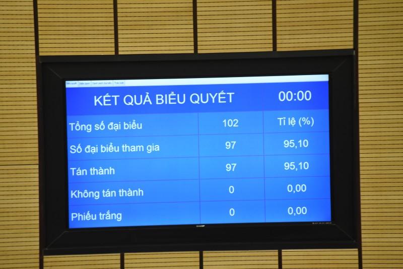 HĐND TP Hà Nội thông qua Tổng quyết toán ngân sách nhà nước năm 2017