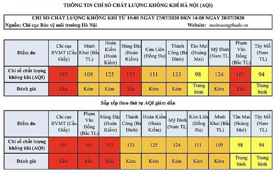 Chất lượng không khí Hà Nội ngày 28/7: Đa phần ở mức kém và xấu