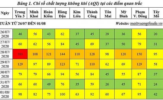 Chất lượng không khí Hà Nội trong tuần có xu hướng xấu hơn