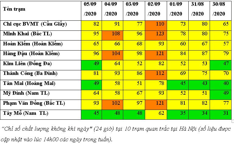 Chất lượng không khí Hà Nội có xu hướng xấu hơn tuần trước