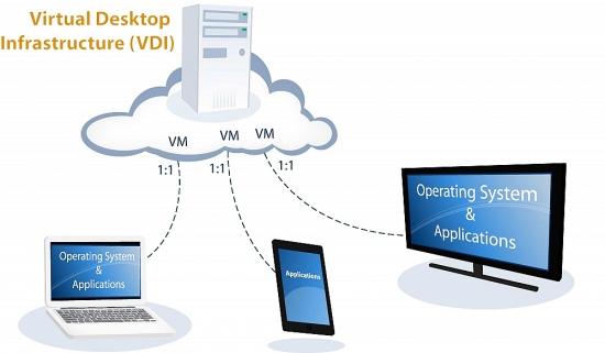 Ứng dụng giải pháp ảo hóa hạ tầng máy trạm (Virtual Desktop Infrastructure – VDI)