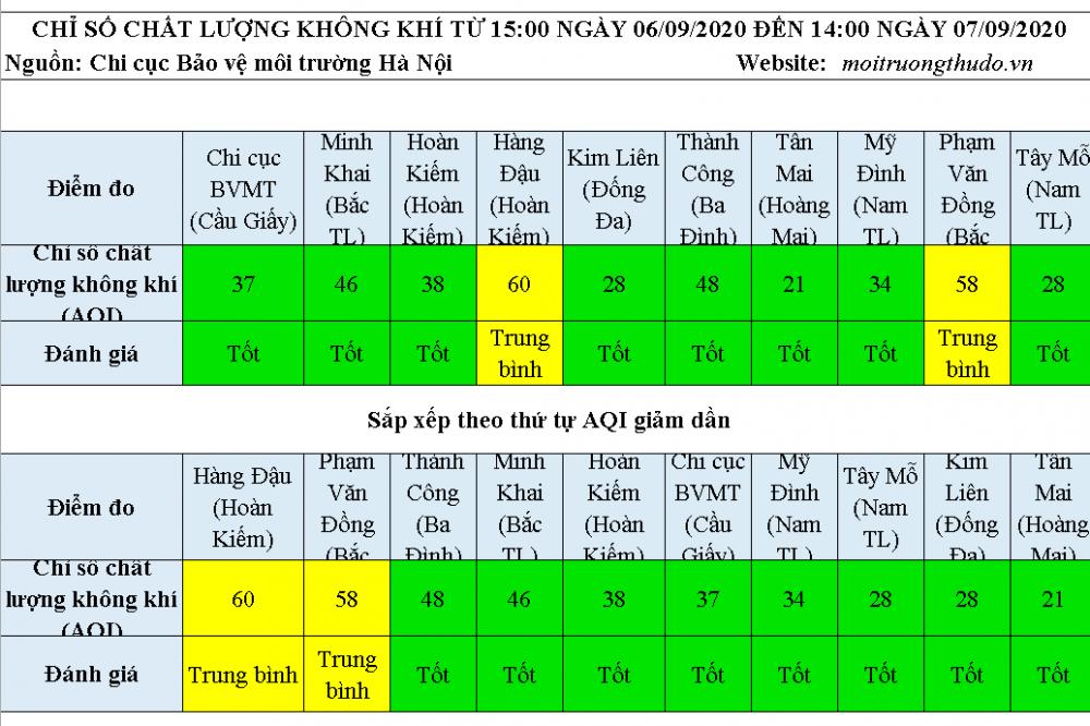 Chất lượng không khí Hà Nội ngày 7/9: Đa phần ở mức tốt