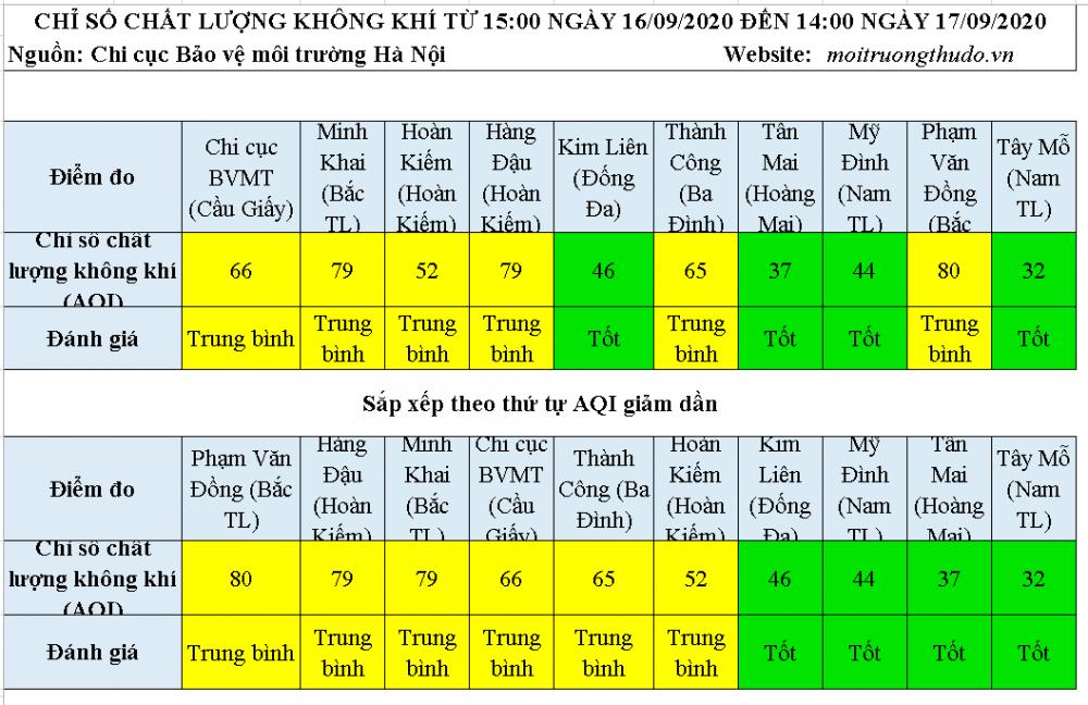Chất lượng không khí ngày 17/9: 4 khu vực AQI ở mức tốt còn lại ở mức trung bình
