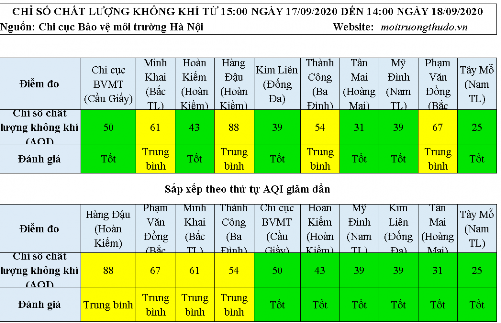 Chất lượng không khí Hà Nội ngày 18/9: Đa phần ở mức tốt