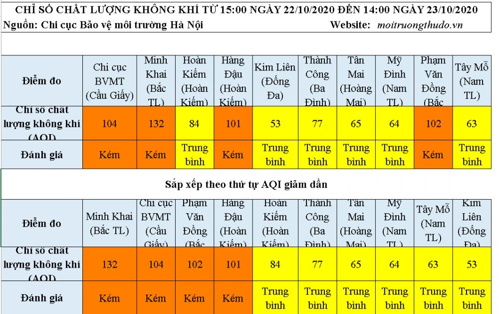 Nhiều khu vực có chỉ số chất lượng không khí ở mức kém