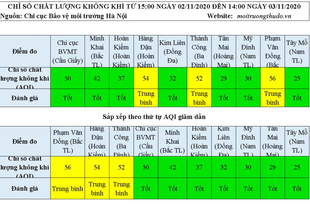 Chất lượng không khí ngày 3/11: Nhiều khu vực AQI ở mức tốt
