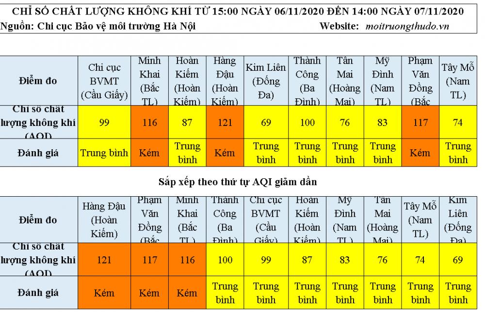 Chất lượng không khí ngày 7/11: Một số khu vực có AQI ở mức kém