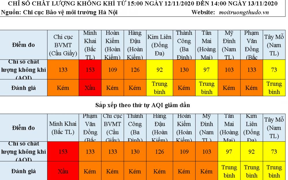 Chất lượng không khí ngày 13/11: Nhiều khu vực có chỉ số AQI kém và xấu