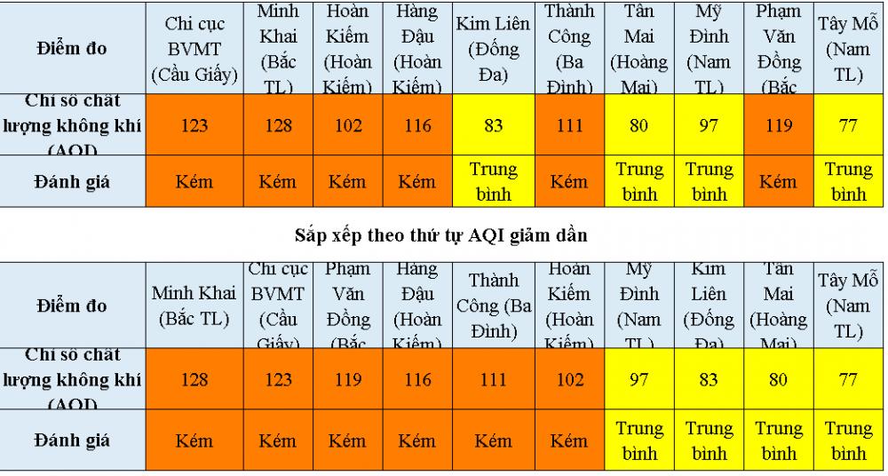 Hà Nội: 6 khu vực có chất lượng không khí ở mức kém
