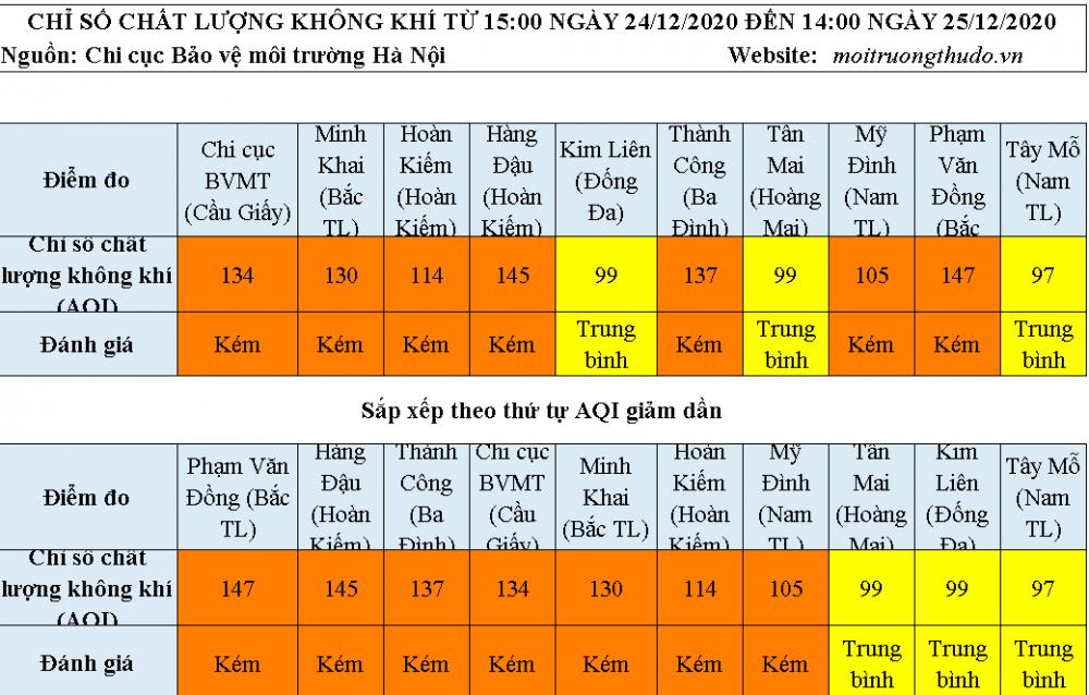 Chất lượng không khí Hà Nội ngày 25/12: Vẫn nhiều khu vực ở mức kém
