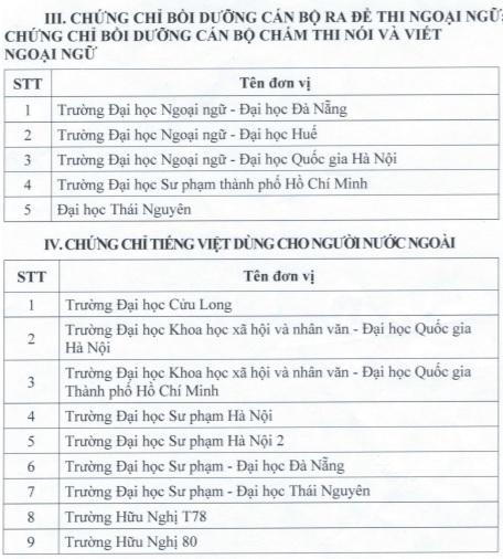 Công bố danh sách các đơn vị được tổ chức thi và cấp chứng chỉ ngoại ngữ, tin học
