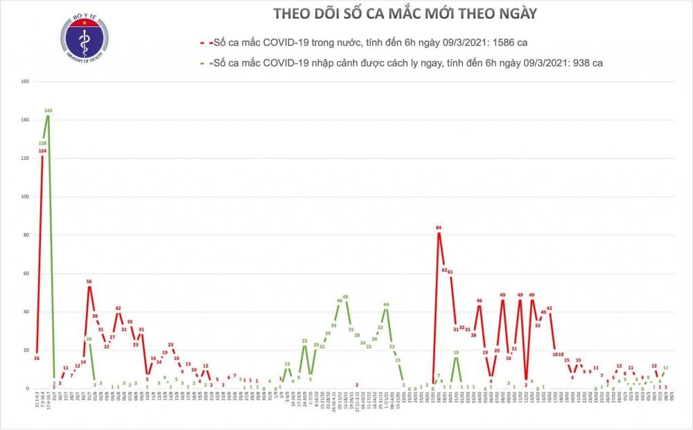 Sáng 9/3, Việt Nam không ghi nhận ca mắc mới Covid-19