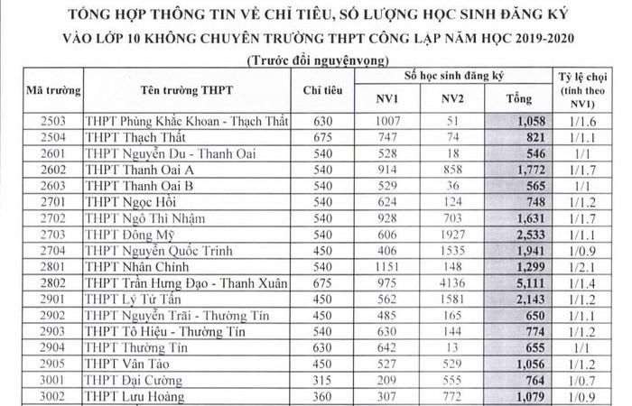 Tỷ lệ chọi vào lớp 10 trường THPT công lập tại Hà Nội