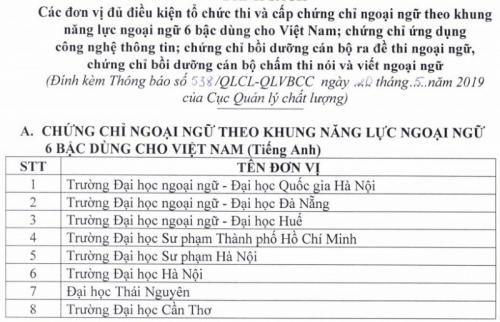 Các đơn vị đủ điều kiện tổ chức thi cấp chứng chỉ ngoại ngữ, tin học