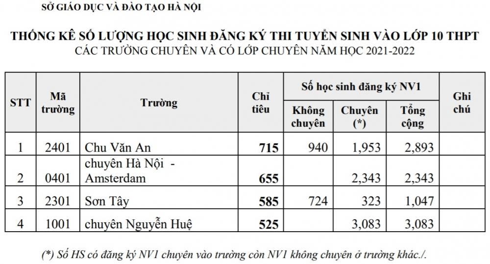 Hà Nội công bố số lượng học sinh đăng ký thi vào lớp 10 chuyên