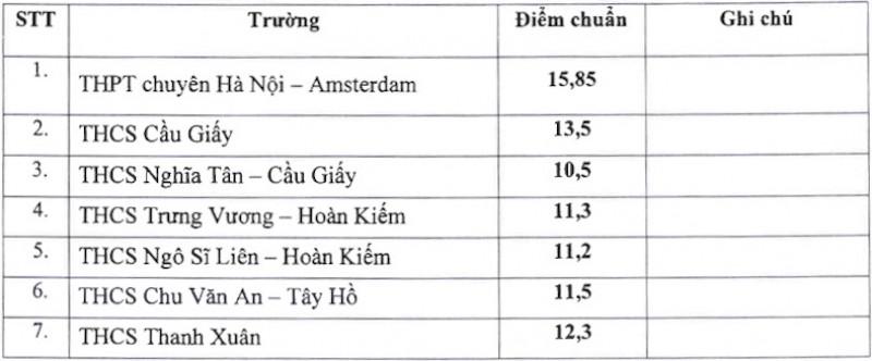 Hà Nội công bố điểm chuẩn vào lớp 6 chương trình thí điểm đào tạo song bằng
