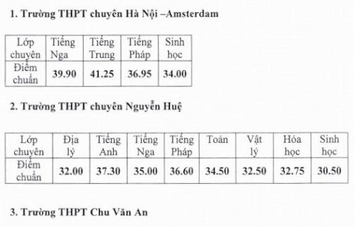 Hà Nội công bố điểm chuẩn trúng tuyển vào lớp 10 THPT chuyên