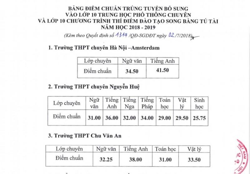 Hạ điểm chuẩn trúng tuyển vào lớp 10 THPT chuyên và hệ song bằng