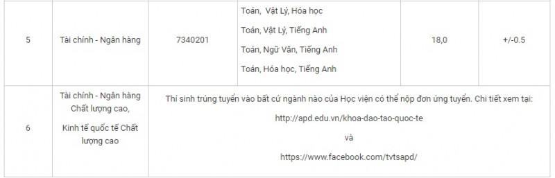 hoc vien chinh sach va phat trien cong bo diem chuan du kien nam 2018