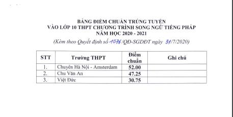 ha noi diem chuan vao lop 10 cong lap nam hoc 2020 2021 cao nhat 4325 diem