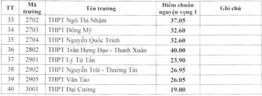 Hà Nội: Công bố điểm chuẩn trúng tuyển bổ sung vào lớp 10 công lập