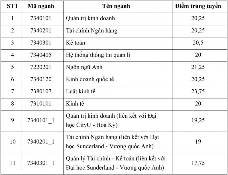 diem chuan hoc vien ngan hang nam 2018