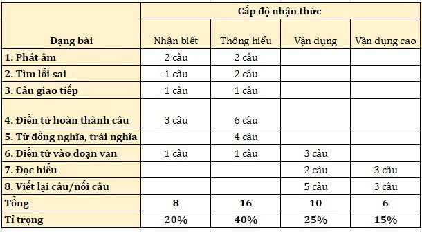 Đề thi tham khảo môn Tiếng Anh vào lớp 10 ở Hà Nội: Phù hợp và không gây sốc với học sinh