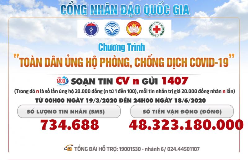 Đã có gần 50 tỷ đồng ủng hộ phòng chống dịch Covid-19 qua tin nhắn gửi 1407