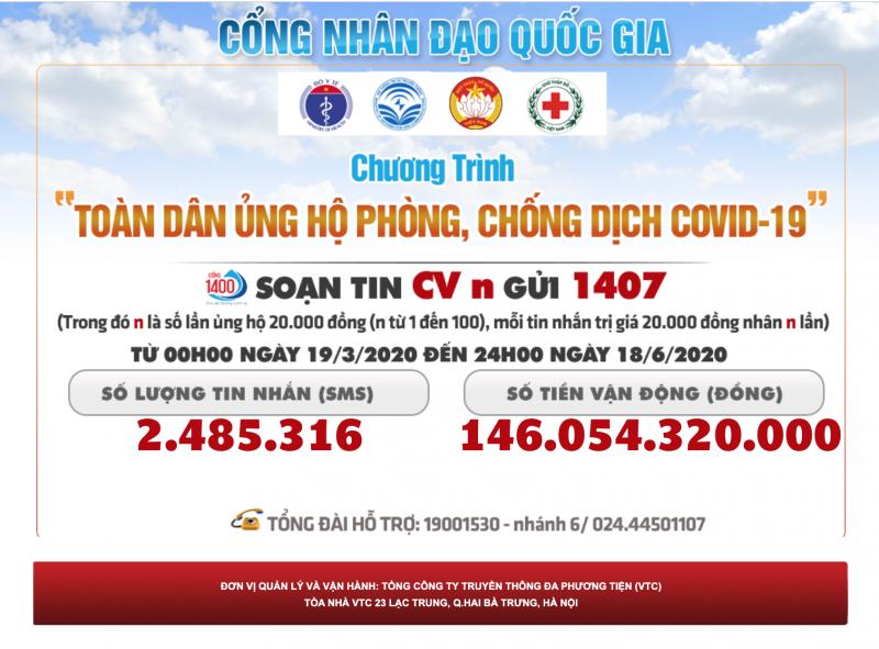 Hơn 146 tỷ đồng ủng hộ phòng, chống dịch Covid-19 qua tin nhắn