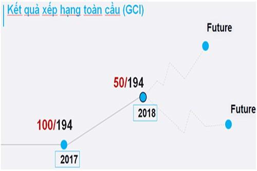 Việt Nam xếp thứ 50/175 quốc gia về chỉ số An toàn thông tin toàn cầu