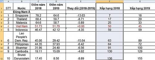 Việt Nam tăng 5 bậc về chỉ số tích hợp phát triển bưu chính