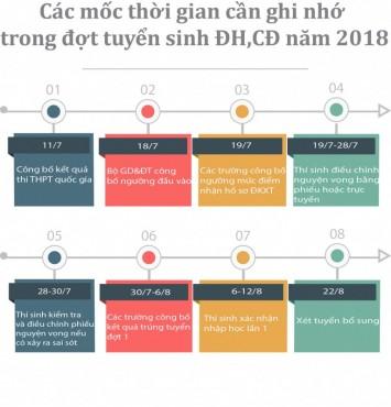 [Infographic] Các mốc thời gian cần ghi nhớ trong đợt tuyển sinh ĐH,CĐ năm 2018