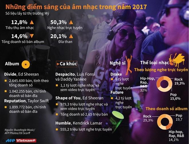 infographics nhung diem sang cua am nhac trong nam 2017