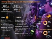 [Infographics] Những điểm sáng của âm nhạc trong năm 2017