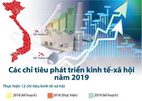 [Infographics] Các chỉ tiêu phát triển kinh tế-xã hội năm 2019