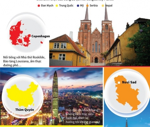 [Infographics] Những điểm du lịch hàng đầu thế giới trong năm 2019