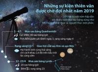 [Infographics] Các hiện tượng thiên văn kỳ thú của năm 2019