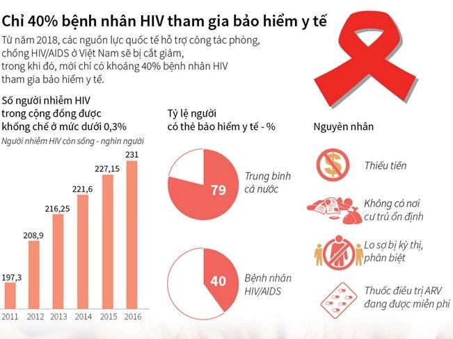 [Infographics] Chỉ 40% bệnh nhân HIV tham gia bảo hiểm y tế