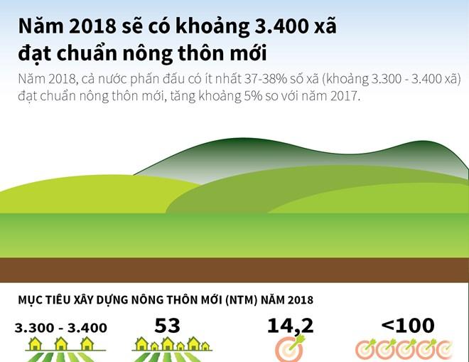Năm 2018 sẽ có khoảng 3.400 xã đạt chuẩn nông thôn mới