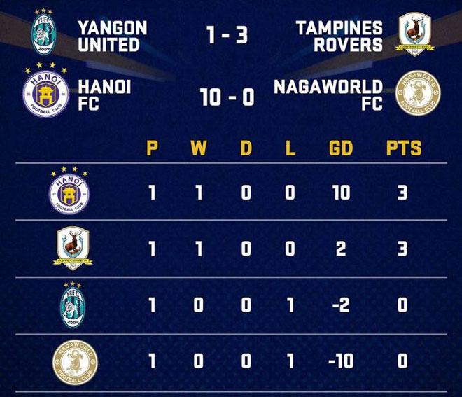 Hà Nội FC đại thắng ngày mở màn AFC Cup 2019